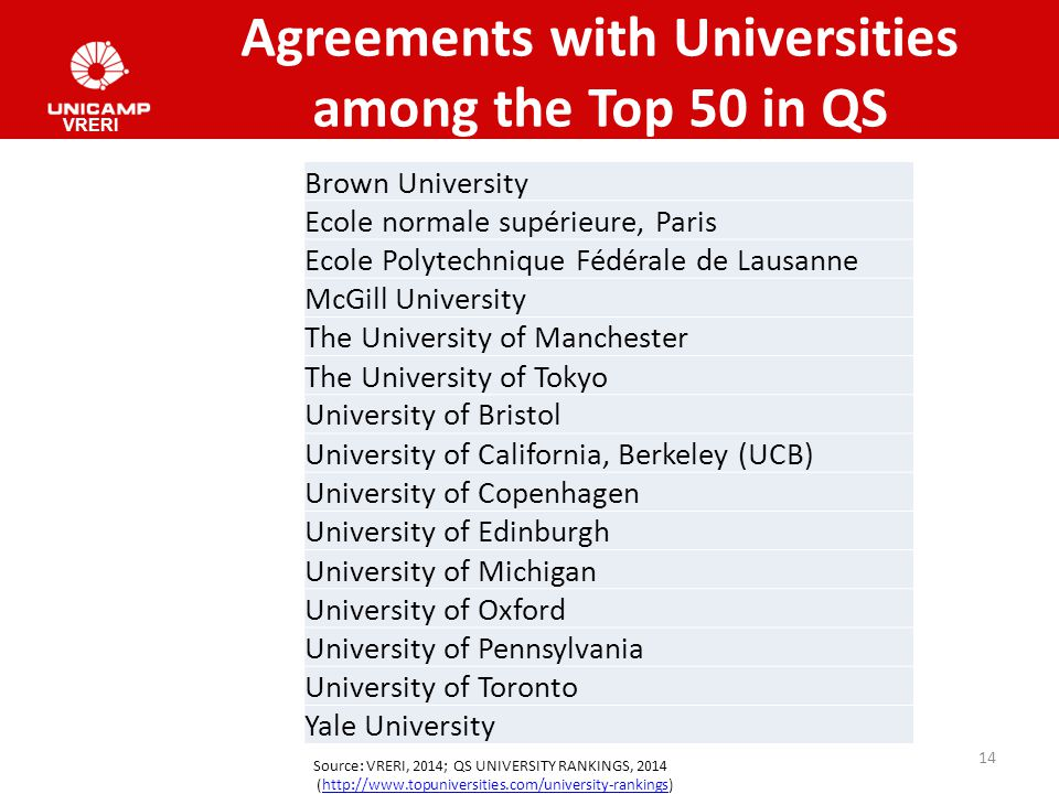 Agreements with Universities among the Top 50 in QS VRERI Source: VRERI, 2014; QS UNIVERSITY RANKINGS, 2014 (http://www.topuniversities.com/university-rankings)http://www.topuniversities.com/university-rankings 14 Brown University Ecole normale supérieure, Paris Ecole Polytechnique Fédérale de Lausanne McGill University The University of Manchester The University of Tokyo University of Bristol University of California, Berkeley (UCB) University of Copenhagen University of Edinburgh University of Michigan University of Oxford University of Pennsylvania University of Toronto Yale University