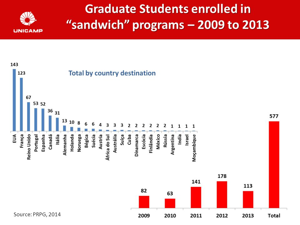 Graduate Students enrolled in sandwich programs – 2009 to 2013 Source: PRPG, 2014