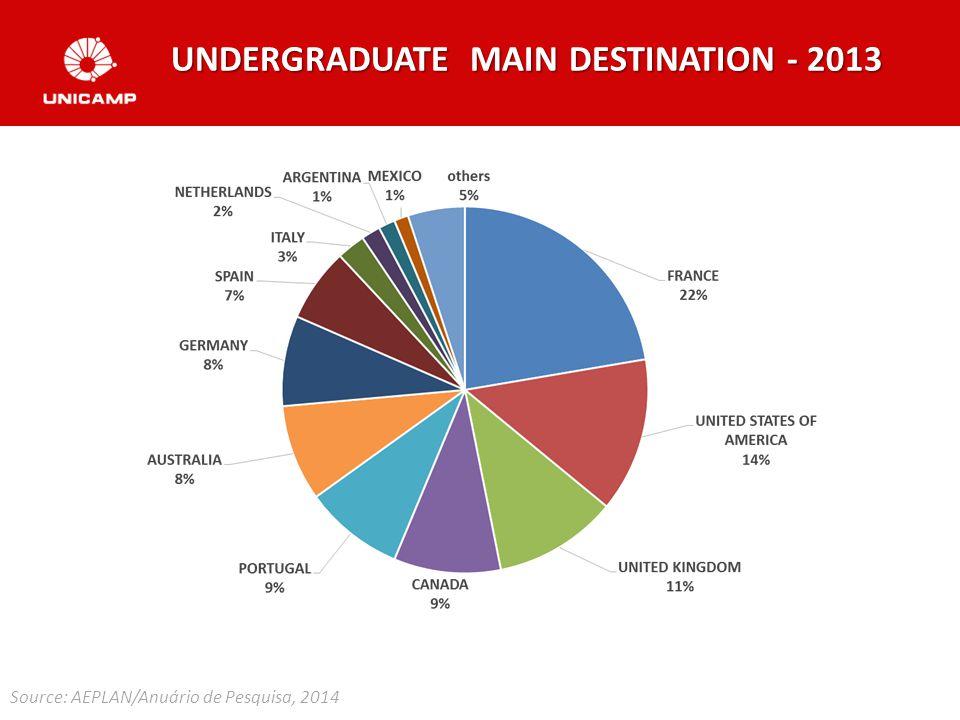 UNDERGRADUATE MAIN DESTINATION - 2013 Source: AEPLAN/Anuário de Pesquisa, 2014