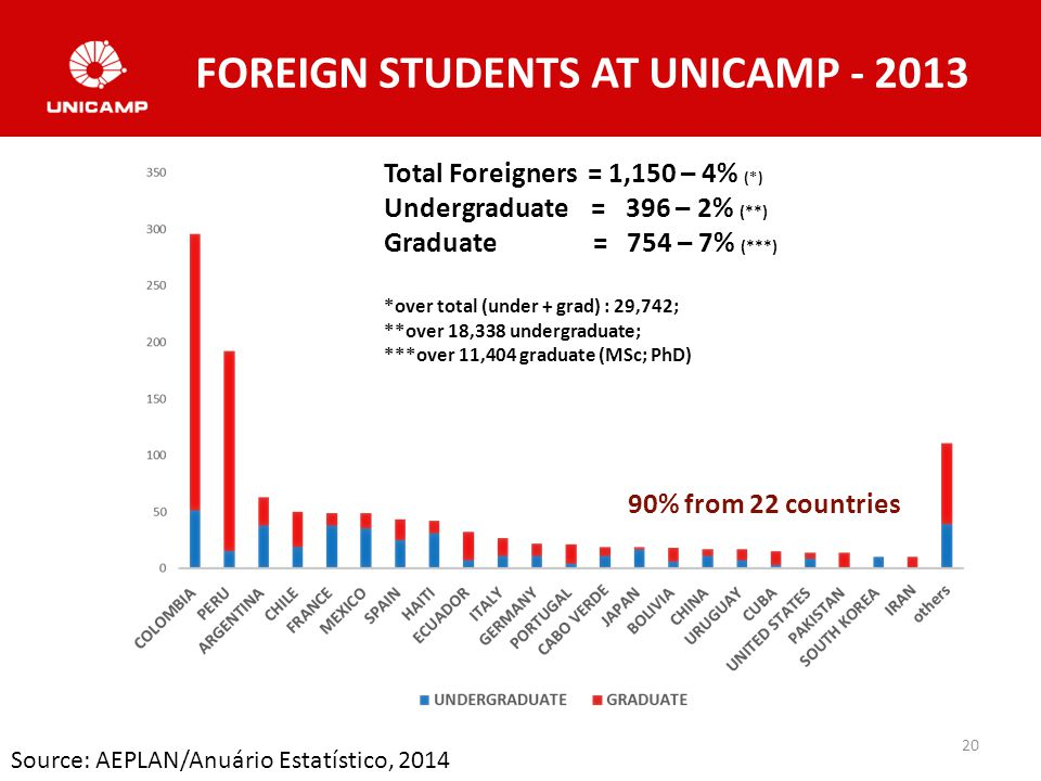 FOREIGN STUDENTS AT UNICAMP - 2013 20 Source: AEPLAN/Anuário Estatístico, 2014 90% from 22 countries Total Foreigners = 1,150 – 4% (*) Undergraduate = 396 – 2% (**) Graduate = 754 – 7% (***) *over total (under + grad) : 29,742; **over 18,338 undergraduate; ***over 11,404 graduate (MSc; PhD)