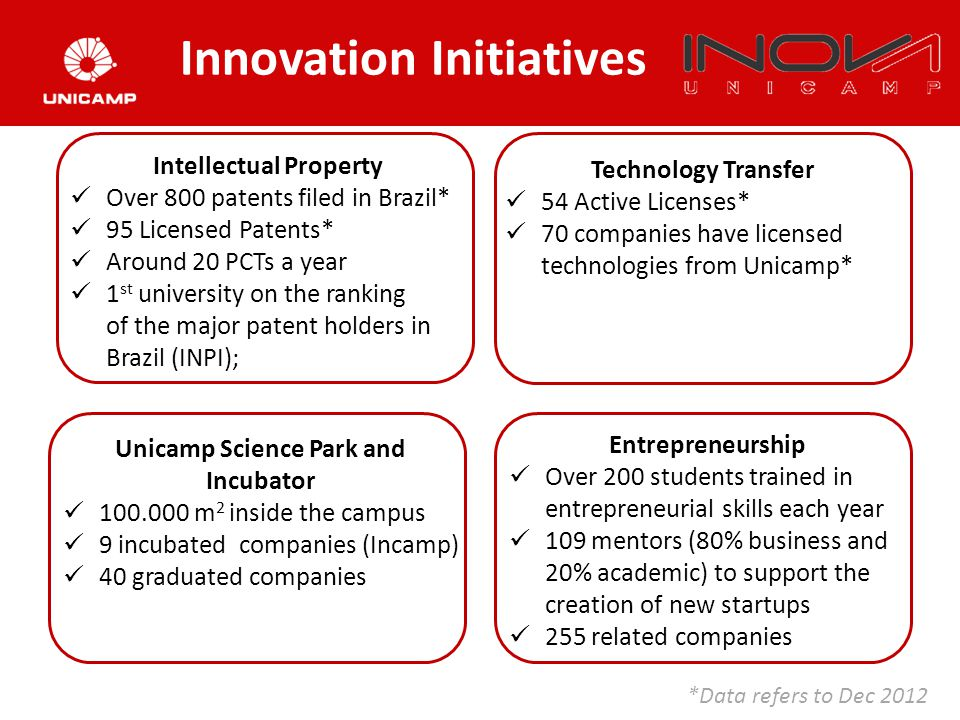 Intellectual Property Over 800 patents filed in Brazil* 95 Licensed Patents* Around 20 PCTs a year 1 st university on the ranking of the major patent holders in Brazil (INPI); Unicamp Science Park and Incubator 100.000 m 2 inside the campus 9 incubated companies (Incamp) 40 graduated companies Technology Transfer 54 Active Licenses* 70 companies have licensed technologies from Unicamp* Innovation Initiatives *Data refers to Dec 2012 Entrepreneurship Over 200 students trained in entrepreneurial skills each year 109 mentors (80% business and 20% academic) to support the creation of new startups 255 related companies