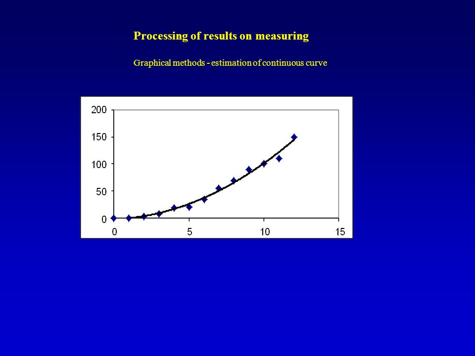 Processing of results on measuring Graphical methods - estimation of continuous curve)