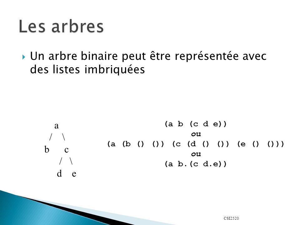 CSI2520  Un arbre binaire peut être représentée avec des listes imbriquées a / \ b c / \ d e (a b (c d e)) ou (a (b () ()) (c (d () ()) (e () ())) ou (a b.(c d.e))