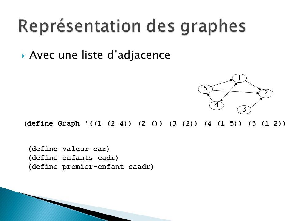  Avec une liste d'adjacence 5 1 4 2 3 (define Graph ((1 (2 4)) (2 ()) (3 (2)) (4 (1 5)) (5 (1 2)) (define valeur car) (define enfants cadr) (define premier-enfant caadr)
