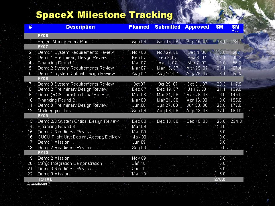 3 SpaceX Milestone Tracking