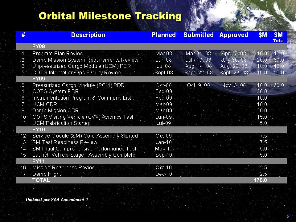 5 Orbital Milestone Tracking Updated per SAA Amendment 1