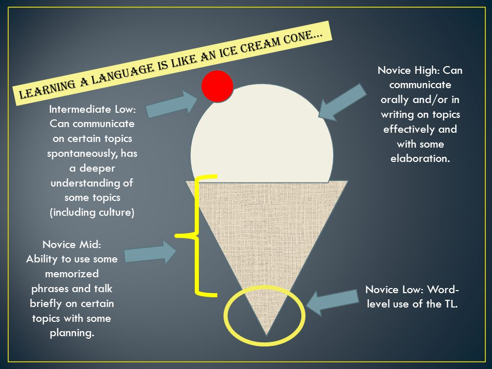 Learning a language is like an ice cream cone… Novice Low: Word- level use of the TL.