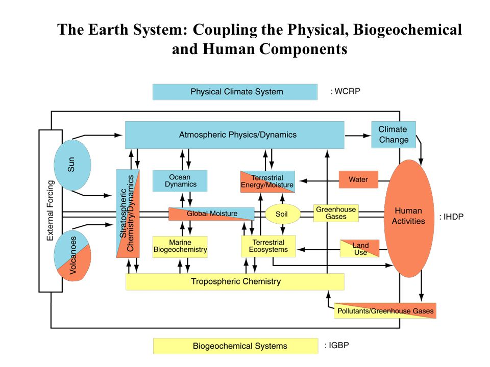 The Earth System: Coupling the Physical, Biogeochemical and Human Components