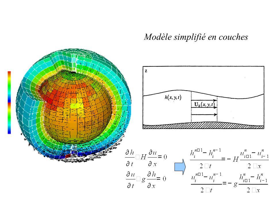 Modèle simplifié en couches