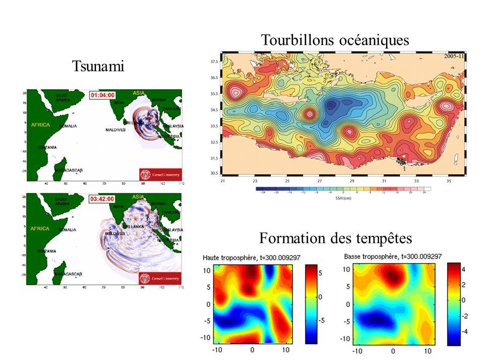 Tsunami Tourbillons océaniques Formation des tempêtes
