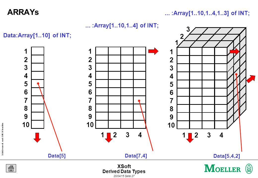 Schutzvermerk nach DIN 34 beachten 20/04/15 Seite 27 XSoft Data:Array[1..10] of INT; 1 2 3 4 5 6 7 8 9 10 Data[5]...