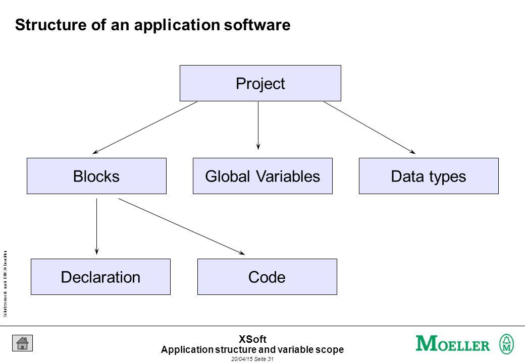 Schutzvermerk nach DIN 34 beachten 20/04/15 Seite 31 XSoft Project BlocksGlobal VariablesData types DeclarationCode Structure of an application software Application structure and variable scope
