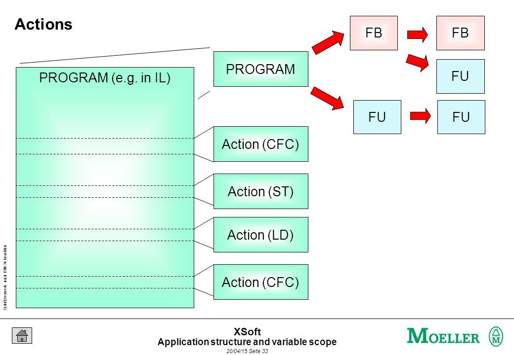 Schutzvermerk nach DIN 34 beachten 20/04/15 Seite 33 XSoft FU FB FU FB PROGRAM PROGRAM (e.g.