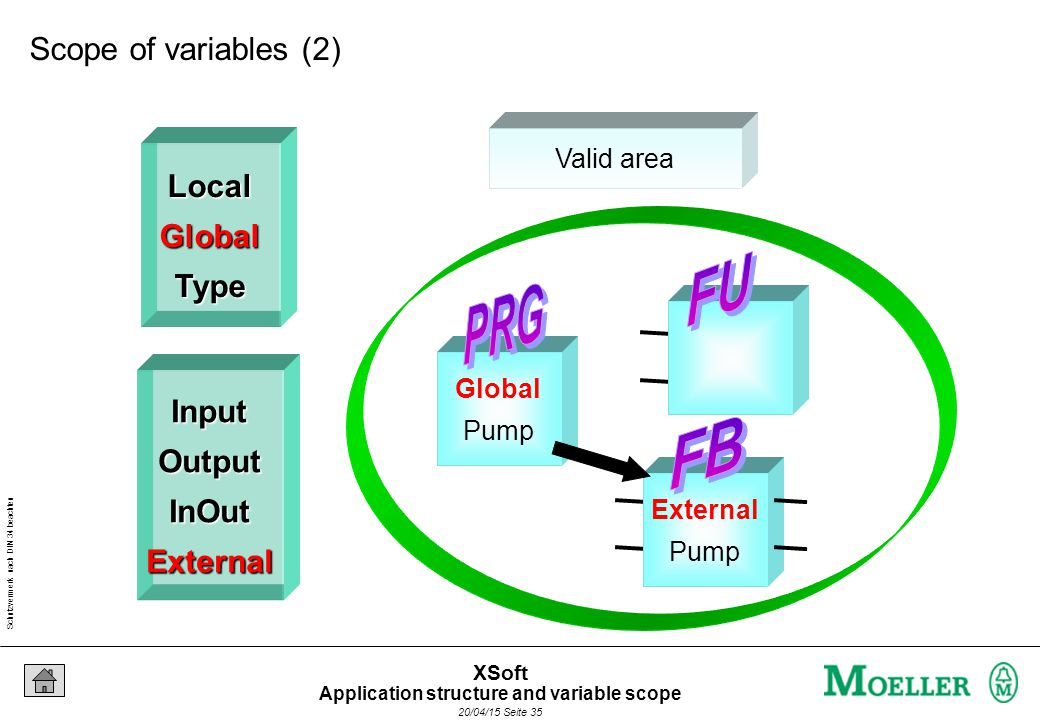 Schutzvermerk nach DIN 34 beachten 20/04/15 Seite 35 XSoft LocalGlobalType InputOutputInOutExternal Global Pump External Pump Valid area Scope of variables (2) Application structure and variable scope