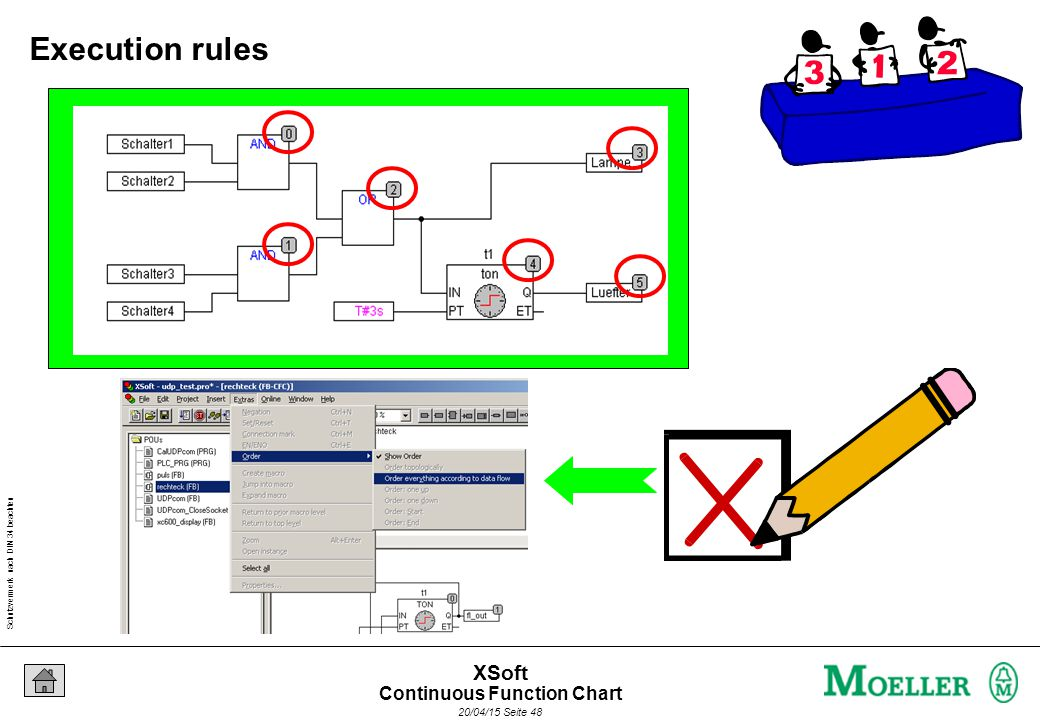 Schutzvermerk nach DIN 34 beachten 20/04/15 Seite 48 XSoft Execution rules Continuous Function Chart