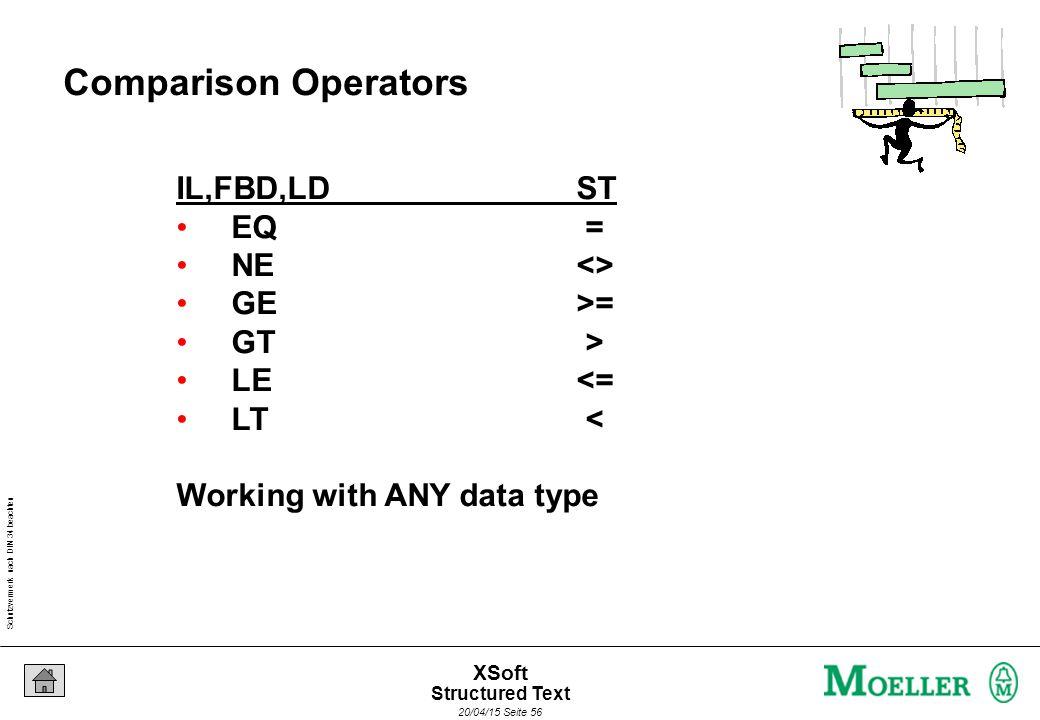 Schutzvermerk nach DIN 34 beachten 20/04/15 Seite 56 XSoft Comparison Operators IL,FBD,LDST EQ = NE<> GE>= GT > LE<= LT < Working with ANY data type Structured Text