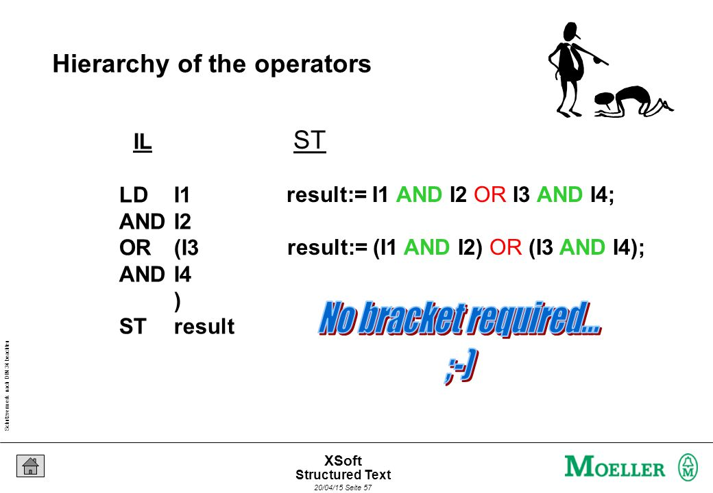 Schutzvermerk nach DIN 34 beachten 20/04/15 Seite 57 XSoft Hierarchy of the operators IL LDI1 AND I2 OR(I3 ANDI4 ) STresult ST result:= I1 AND I2 OR I3 AND I4; result:= (I1 AND I2) OR (I3 AND I4); Structured Text