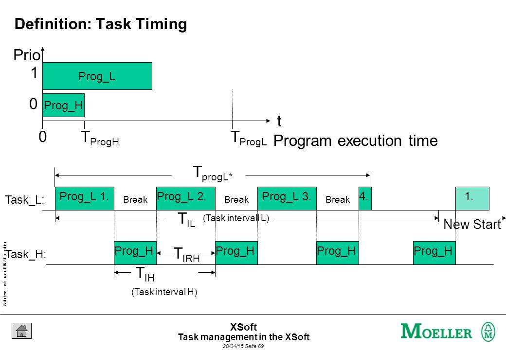 Schutzvermerk nach DIN 34 beachten 20/04/15 Seite 69 XSoft Prog_L Prog_H Program execution time t 0T ProgL T ProgH (Task interval H) T IH (Task intervall L) T IL Prog_L 1.