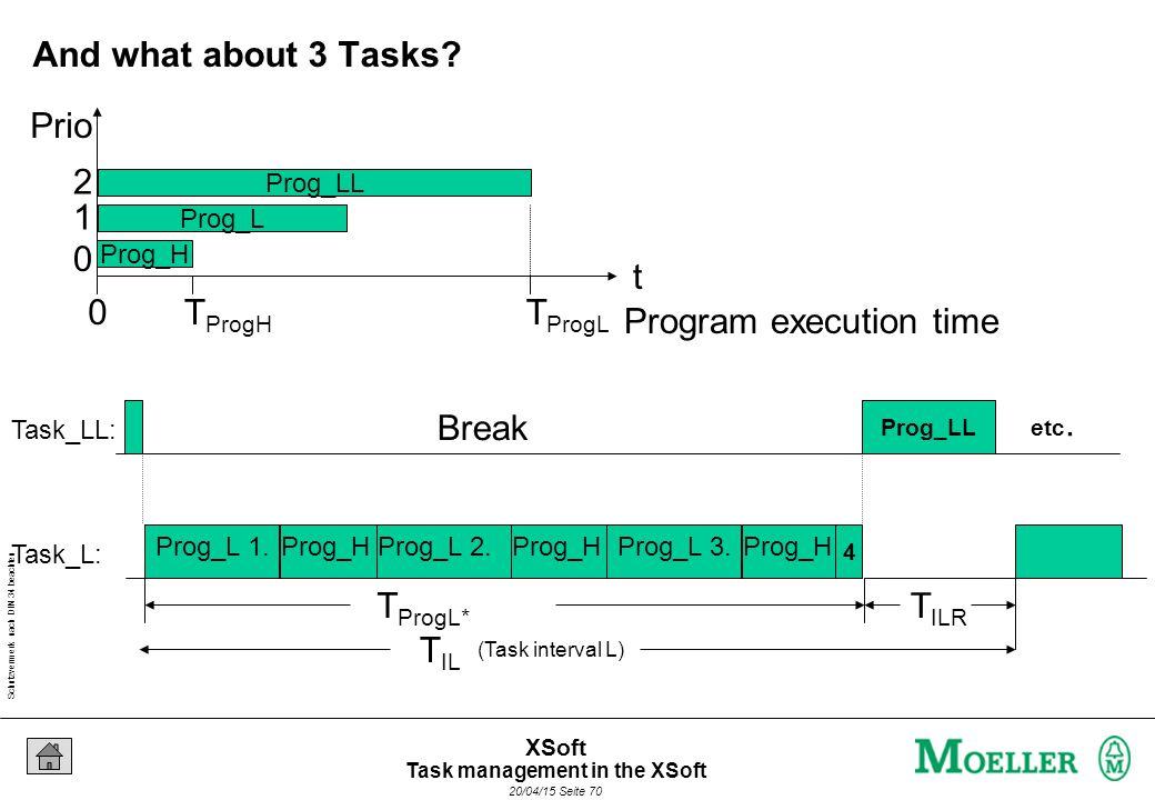 Schutzvermerk nach DIN 34 beachten 20/04/15 Seite 70 XSoft (Task interval L) T IL Break Prog_H T IRH Task_LL: Task_L: Break Prog_H Break Prog_H Prog_L 1.Prog_L 2.Prog_L 3.