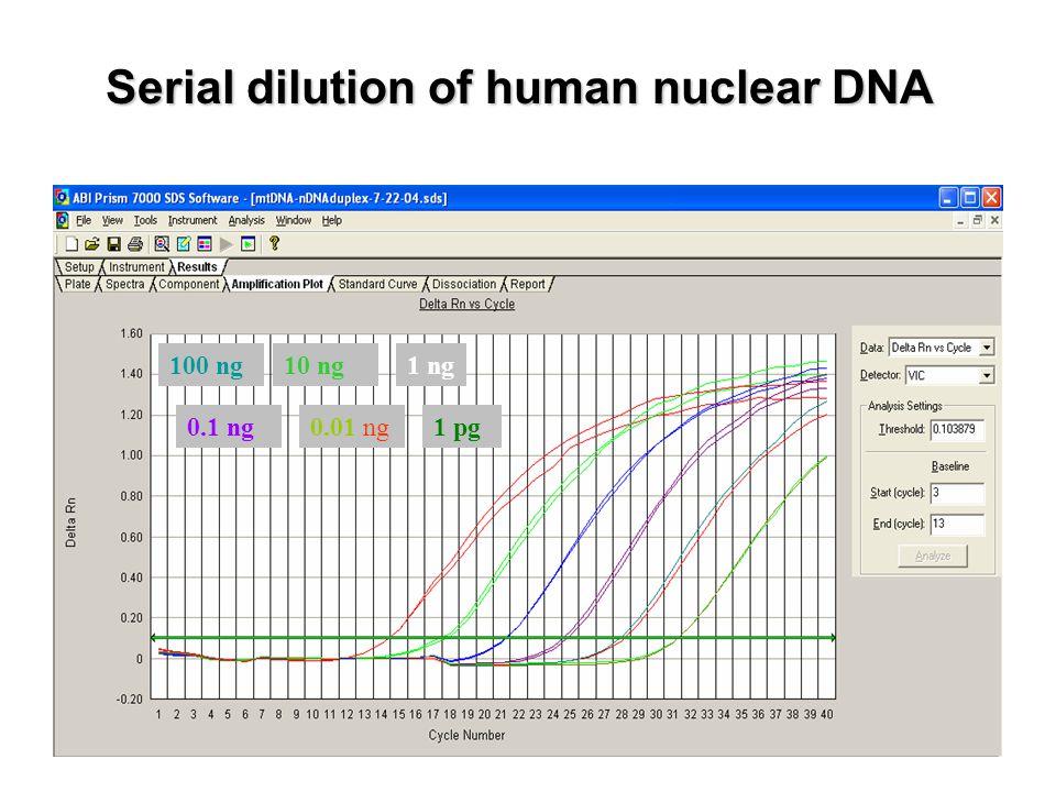 Serial dilution of human nuclear DNA 100 ng10 ng1 ng 0.1 ng0.01 ng1 pg