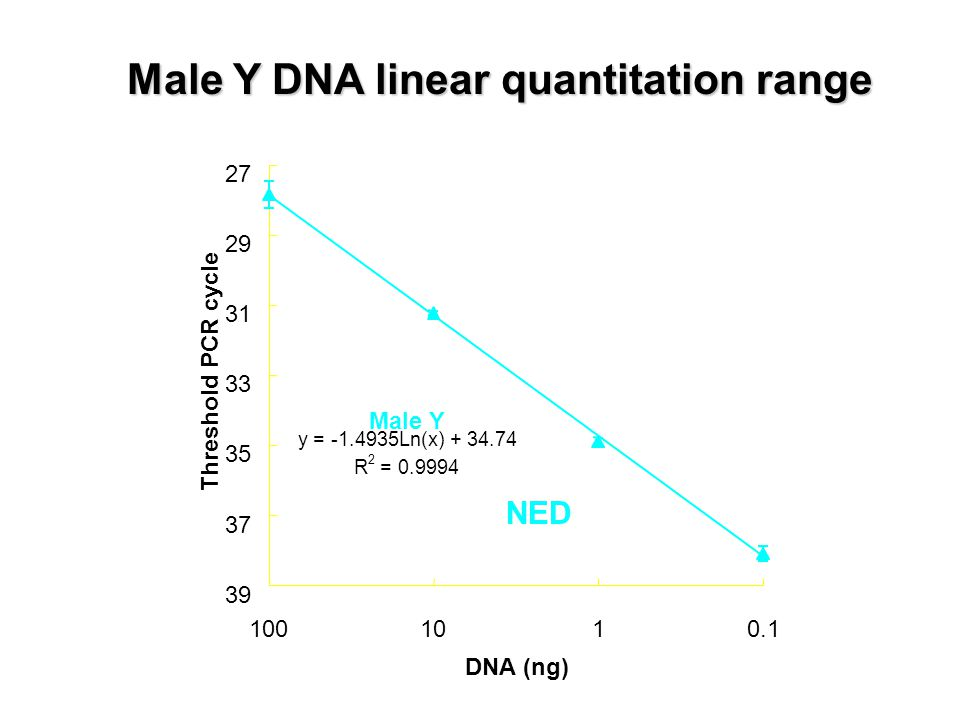 Male Y DNA linear quantitation range NED Male Y y = -1.4935Ln(x) + 34.74 R 2 = 0.9994 27 29 31 33 35 37 39 0.1110100 DNA (ng) Threshold PCR cycle