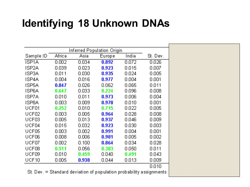 Identifying 18 Unknown DNAs Forensic Sci. Intl. (In press)
