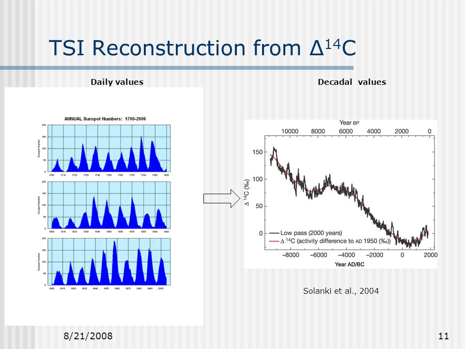 8/21/200811 TSI Reconstruction from ∆ 14 C Daily valuesDecadal values Solanki et al., 2004