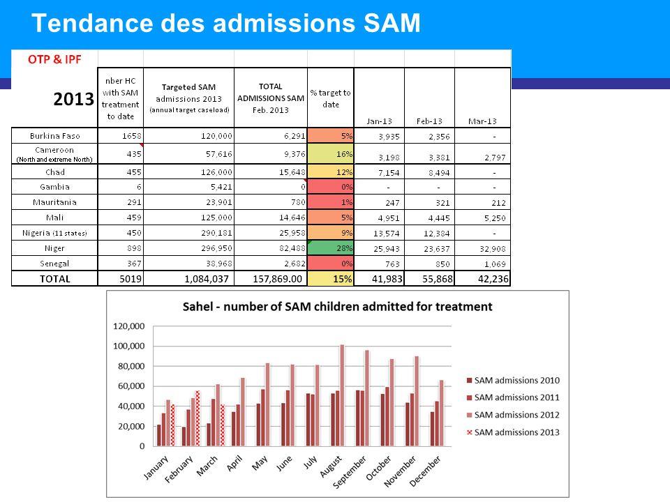 Tendance des admissions SAM