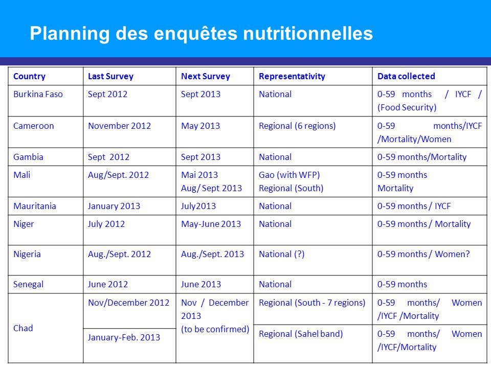 Planning des enquêtes nutritionnelles CountryLast SurveyNext SurveyRepresentativityData collected Burkina FasoSept 2012Sept 2013National 0-59 months /