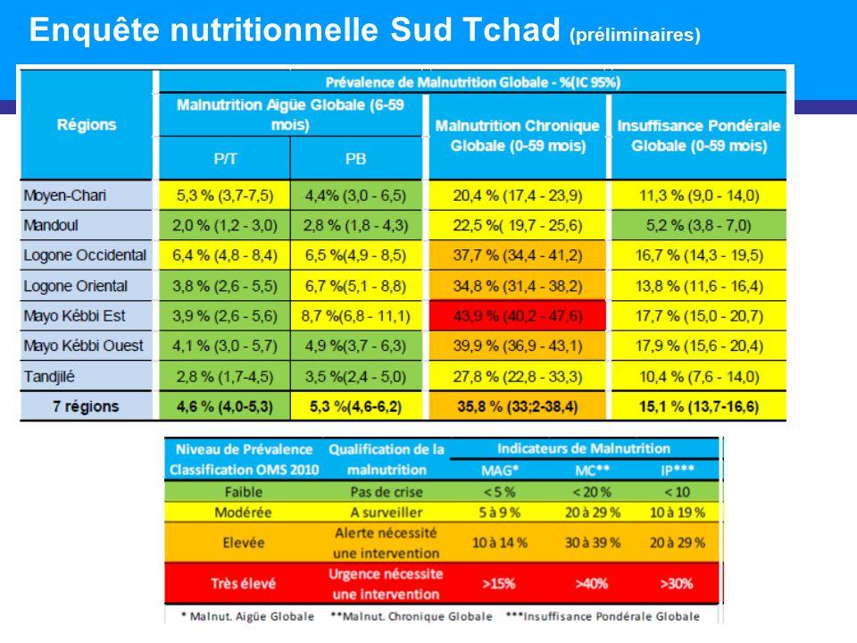 Enquête nutritionnelle Sud Tchad (préliminaires)