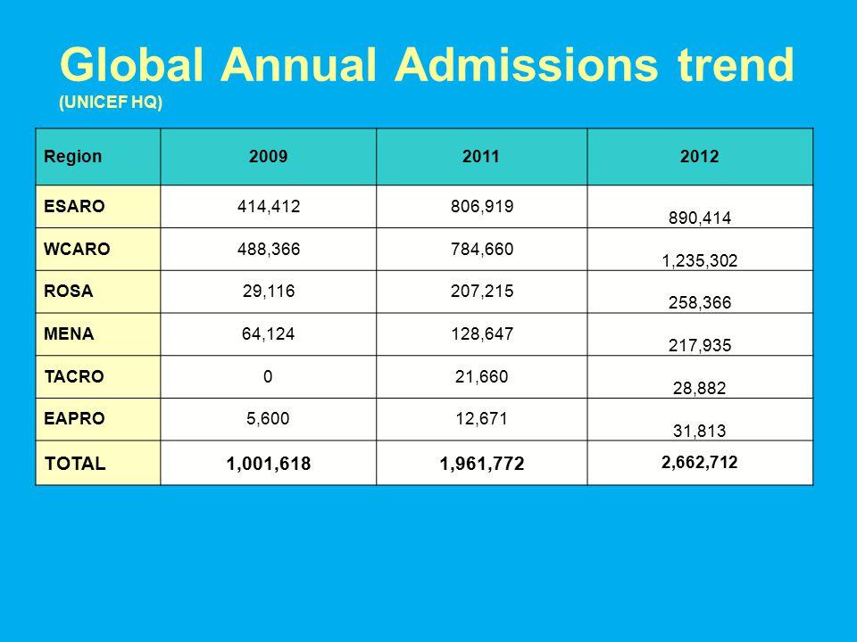 Global Annual Admissions trend (UNICEF HQ) Region200920112012 ESARO414,412806,919 890,414 WCARO488,366784,660 1,235,302 ROSA29,116207,215 258,366 MENA64,124128,647 217,935 TACRO021,660 28,882 EAPRO5,60012,671 31,813 TOTAL1,001,6181,961,772 2,662,712
