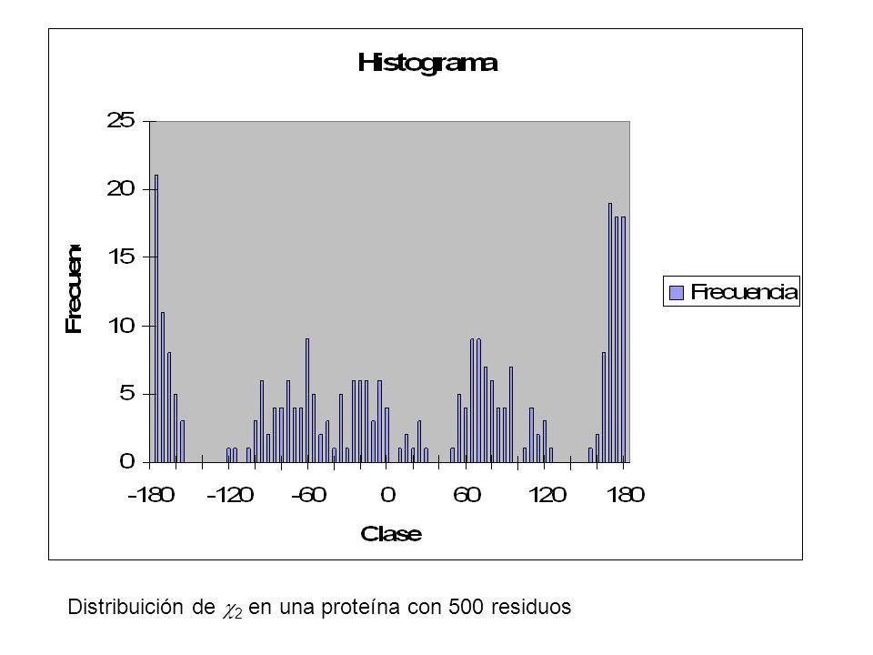 Distribuición de  2 en una proteína con 500 residuos