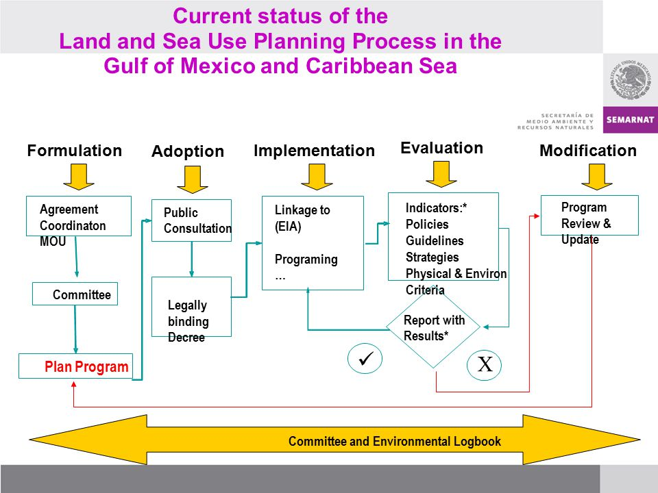 Current status of the Land and Sea Use Planning Process in the Gulf of Mexico and Caribbean Sea Committee and Environmental Logbook Formulation Agreement Coordinaton MOU Committee Plan Program Adoption Legally binding Decree Public Consultation Implementation Linkage to (EIA) Programing … Evaluation Indicators:* Policies Guidelines Strategies Physical & Environ Criteria Report with Results* X Modification Program Review & Update