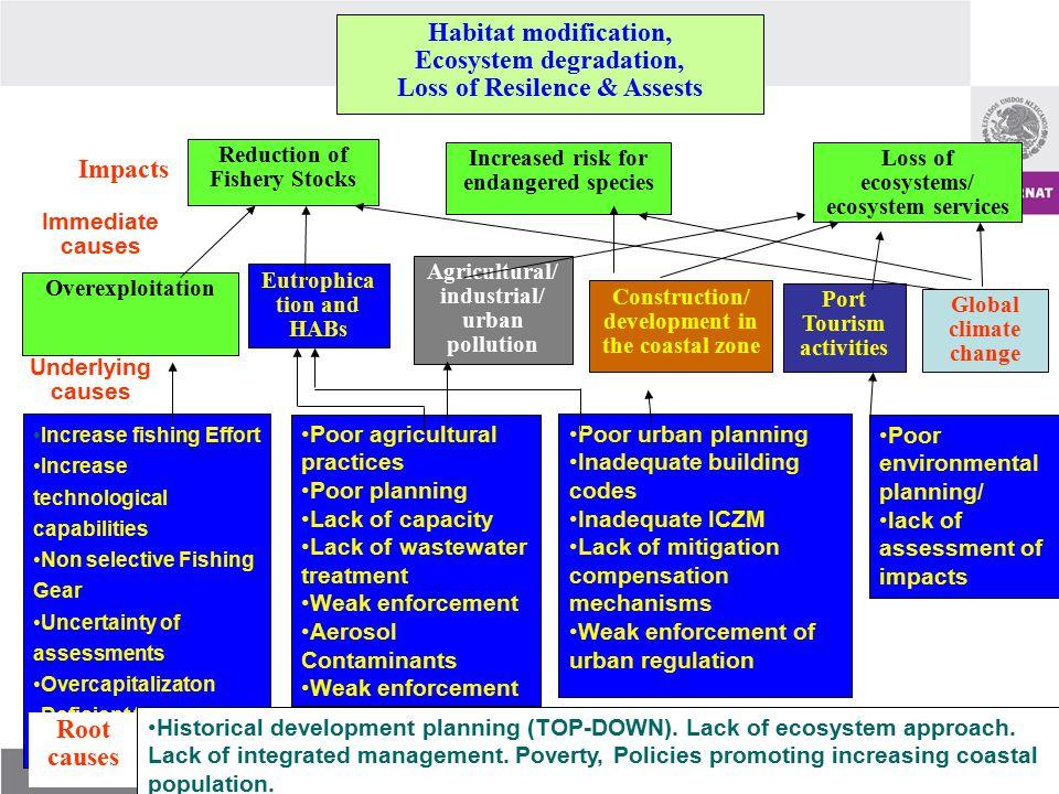 Poor urban planning Inadequate building codes Inadequate ICZM Lack of mitigation compensation mechanisms Weak enforcement of urban regulation Poor agr