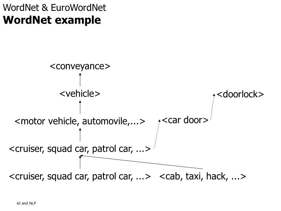 AI and NLP WordNet & EuroWordNet WordNet example