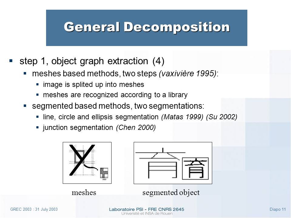GREC 2003 : 31 July 2003Diapo 11 General Decomposition  step 1, object graph extraction (4)  meshes based methods, two steps (vaxivière 1995):  ima