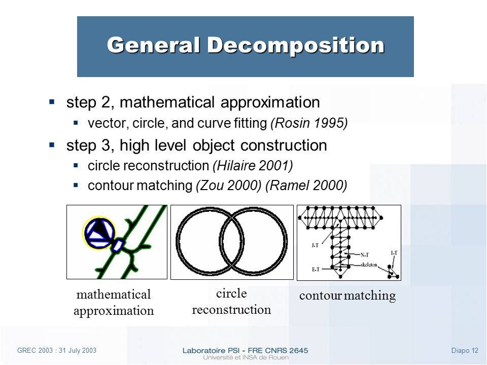 GREC 2003 : 31 July 2003Diapo 12 General Decomposition  step 2, mathematical approximation  vector, circle, and curve fitting (Rosin 1995)  step 3, high level object construction  circle reconstruction (Hilaire 2001)  contour matching (Zou 2000) (Ramel 2000) mathematical approximation circle reconstruction contour matching