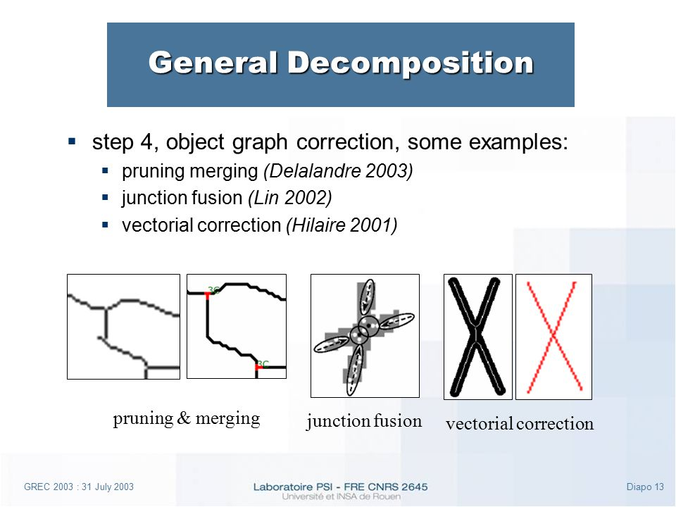GREC 2003 : 31 July 2003Diapo 13 General Decomposition  step 4, object graph correction, some examples:  pruning merging (Delalandre 2003)  junction fusion (Lin 2002)  vectorial correction (Hilaire 2001) junction fusion pruning & merging vectorial correction