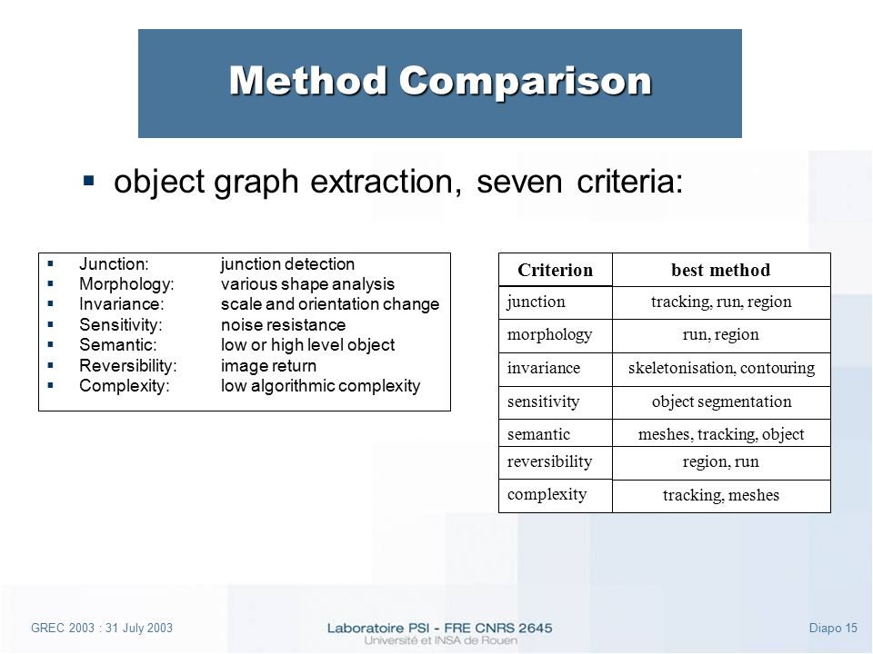 GREC 2003 : 31 July 2003Diapo 15 Method Comparison  object graph extraction, seven criteria: morphology junction invariance sensitivity semantic reversibility complexity best method tracking, run, region run, region skeletonisation, contouring object segmentation meshes, tracking, object segmentation region, run tracking, meshes Criterion  Junction:junction detection  Morphology:various shape analysis  Invariance:scale and orientation change  Sensitivity:noise resistance  Semantic:low or high level object  Reversibility:image return  Complexity:low algorithmic complexity