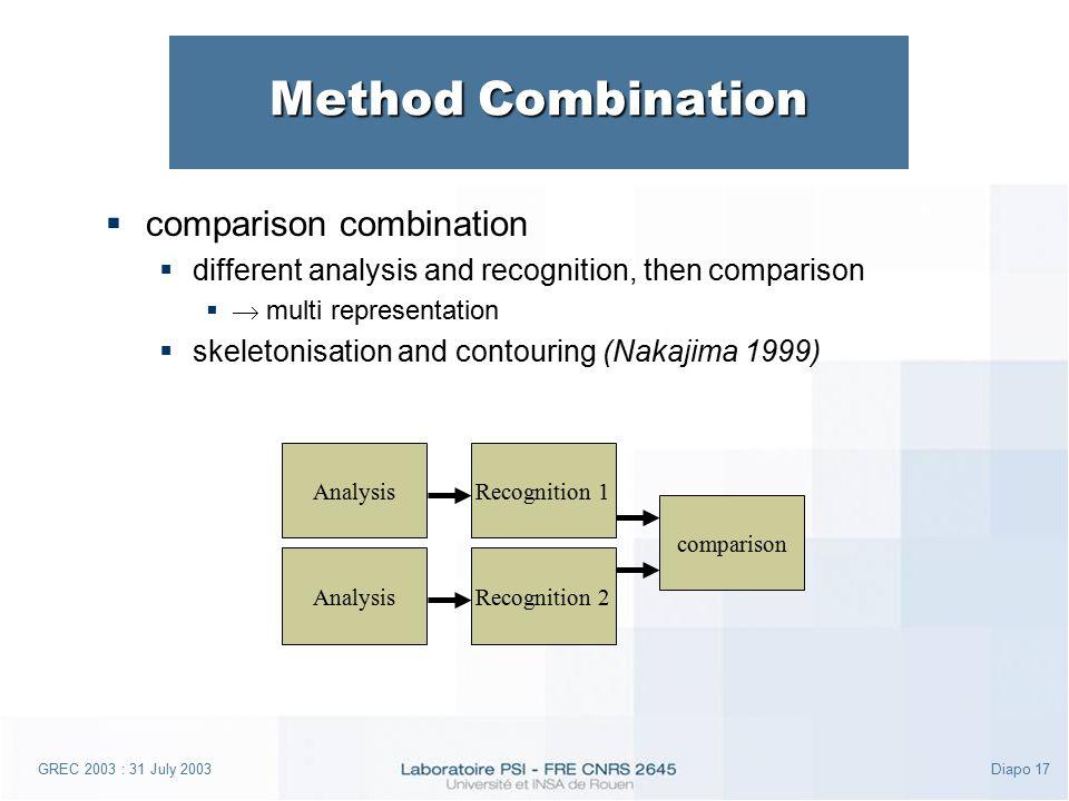 GREC 2003 : 31 July 2003Diapo 17 Method Combination Analysis Recognition 1 Recognition 2 comparison  comparison combination  different analysis and recognition, then comparison   multi representation  skeletonisation and contouring (Nakajima 1999)