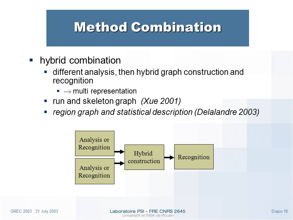 GREC 2003 : 31 July 2003Diapo 18 Method Combination  hybrid combination  different analysis, then hybrid graph construction and recognition   multi representation  run and skeleton graph (Xue 2001)  region graph and statistical description (Delalandre 2003) Analysis or Recognition Analysis or Recognition Hybrid construction