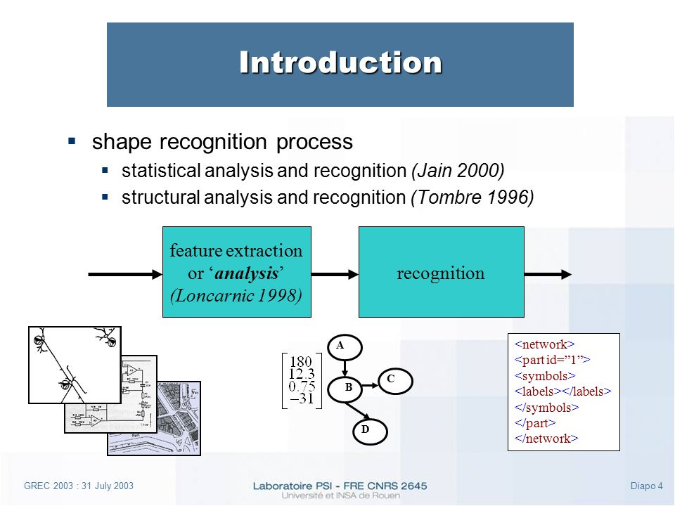 GREC 2003 : 31 July 2003Diapo 4 Introduction  shape recognition process  statistical analysis and recognition (Jain 2000)  structural analysis and recognition (Tombre 1996) feature extraction or 'analysis' (Loncarnic 1998) recognition A B D C