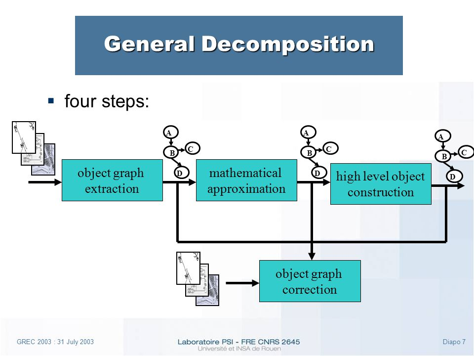 GREC 2003 : 31 July 2003Diapo 7 General Decomposition  four steps: object graph extraction mathematical approximation A B D C high level object construction object graph correction A B D C A B D C
