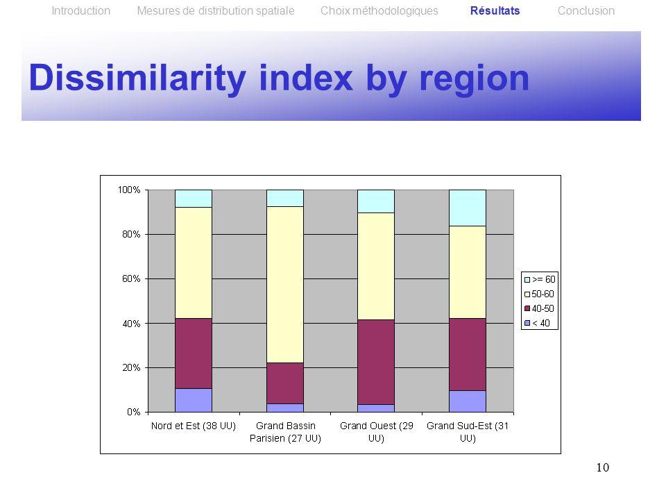 10 Dissimilarity index by region Introduction Mesures de distribution spatiale Choix méthodologiques Résultats Conclusion
