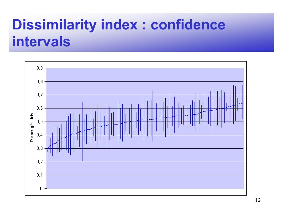 12 Dissimilarity index : confidence intervals