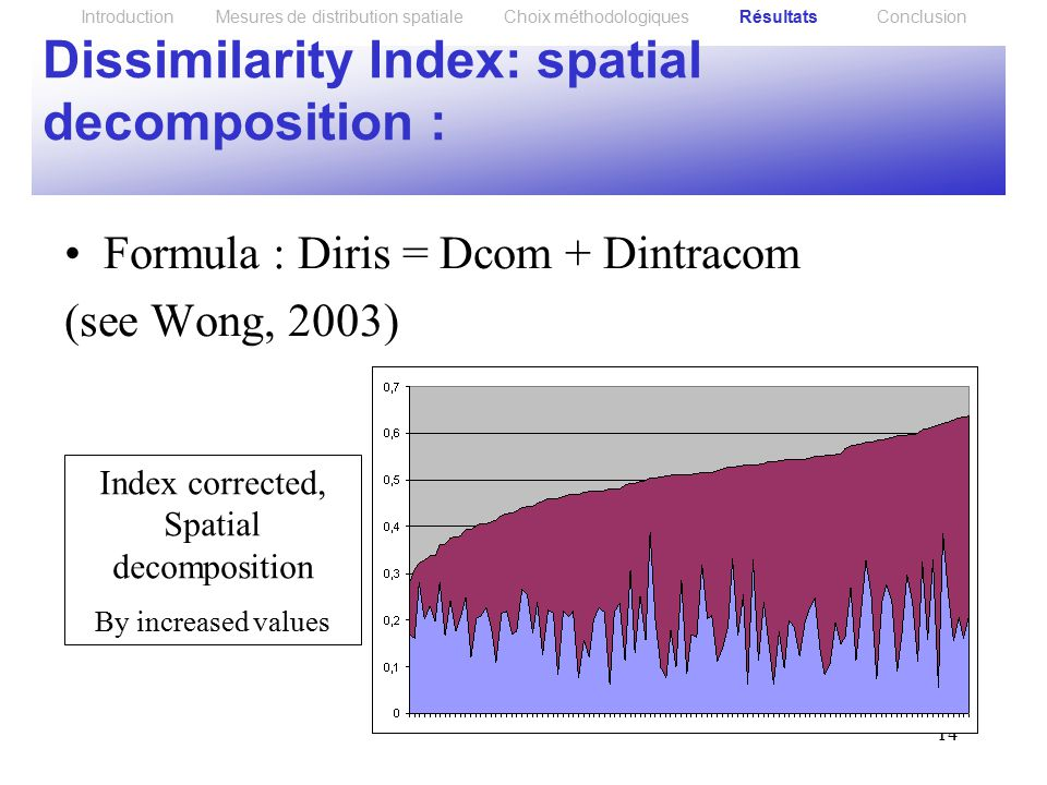 14 Dissimilarity Index: spatial decomposition : Formula : Diris = Dcom + Dintracom (see Wong, 2003) Introduction Mesures de distribution spatiale Choix méthodologiques Résultats Conclusion Index corrected, Spatial decomposition By increased values