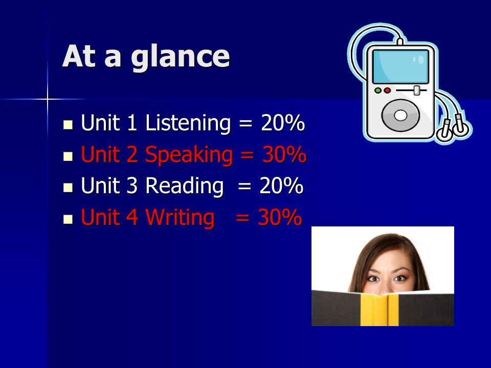 At a glance Unit 1 Listening = 20% Unit 1 Listening = 20% Unit 2 Speaking = 30% Unit 2 Speaking = 30% Unit 3 Reading = 20% Unit 3 Reading = 20% Unit 4 Writing = 30% Unit 4 Writing = 30%