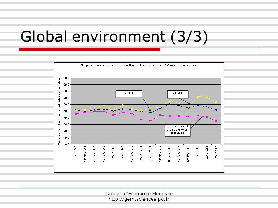 Global environment (3/3) Groupe d Economie Mondiale http://gem.sciences-po.fr