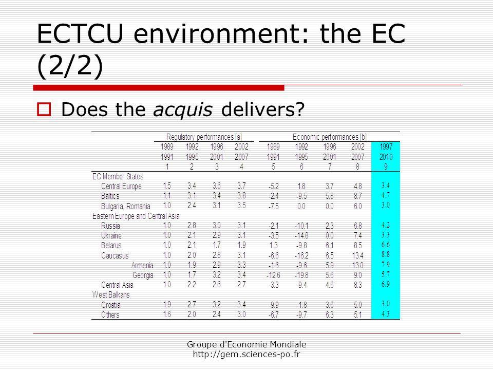 Groupe d Economie Mondiale http://gem.sciences-po.fr ECTCU environment: the EC (2/2)  Does the acquis delivers