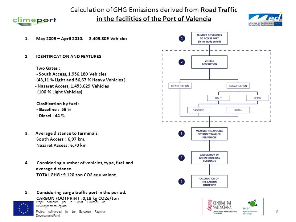 8 Projet cofinancé par le Fonds Européen de Développement Régional Project cofinanced by the European Regional Development Fund Calculation of GHG Emi
